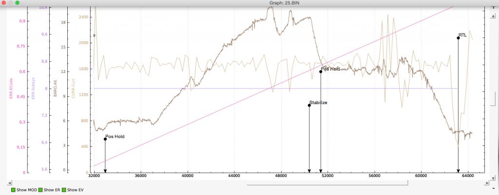 Telemetry LOG Analysis