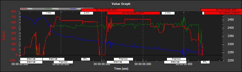 Telemtry LOG Analysis